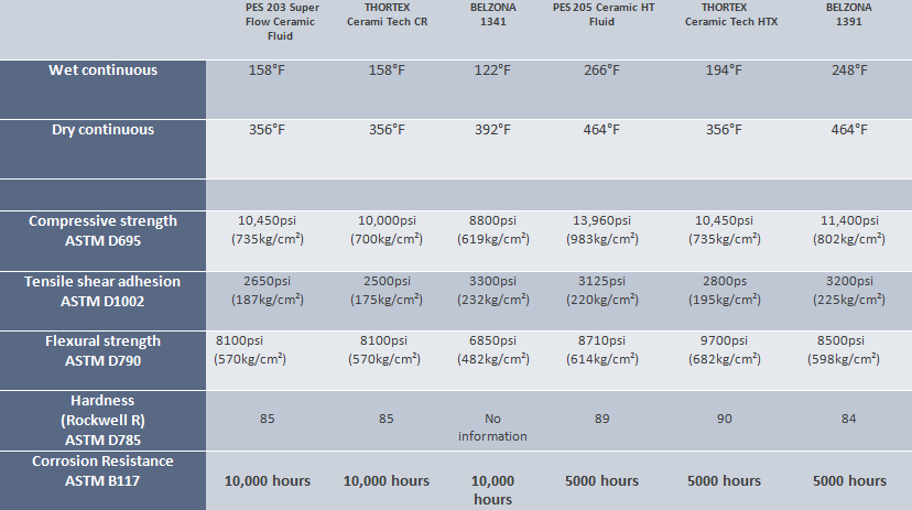 Belzona PES Chart Comparison