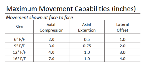 945-Max-Movement-Chart