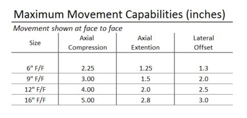 952-Max-Movement-Chart