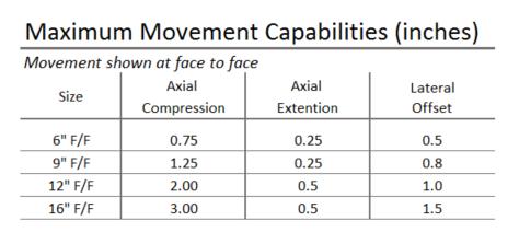 Maximum Movement