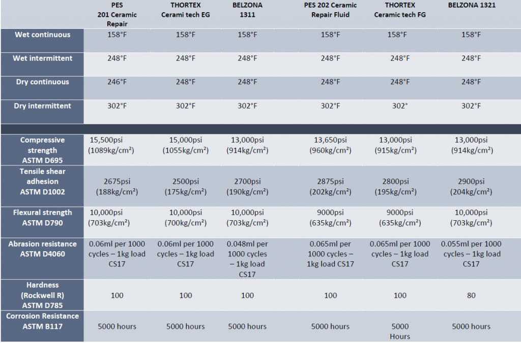 PES 201-202 Comparison